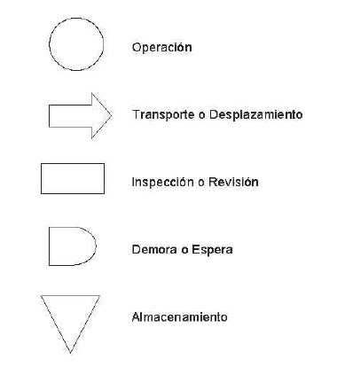 Simbologías Aplicadas Tareas Universitarias